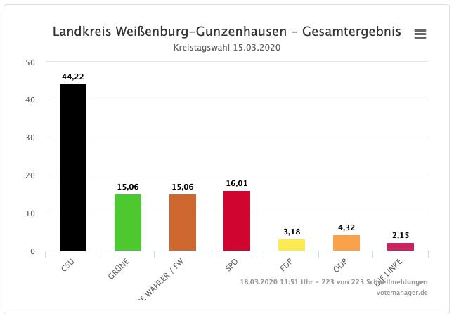 Kreistagswahl 2020 Gesamtergebnis
